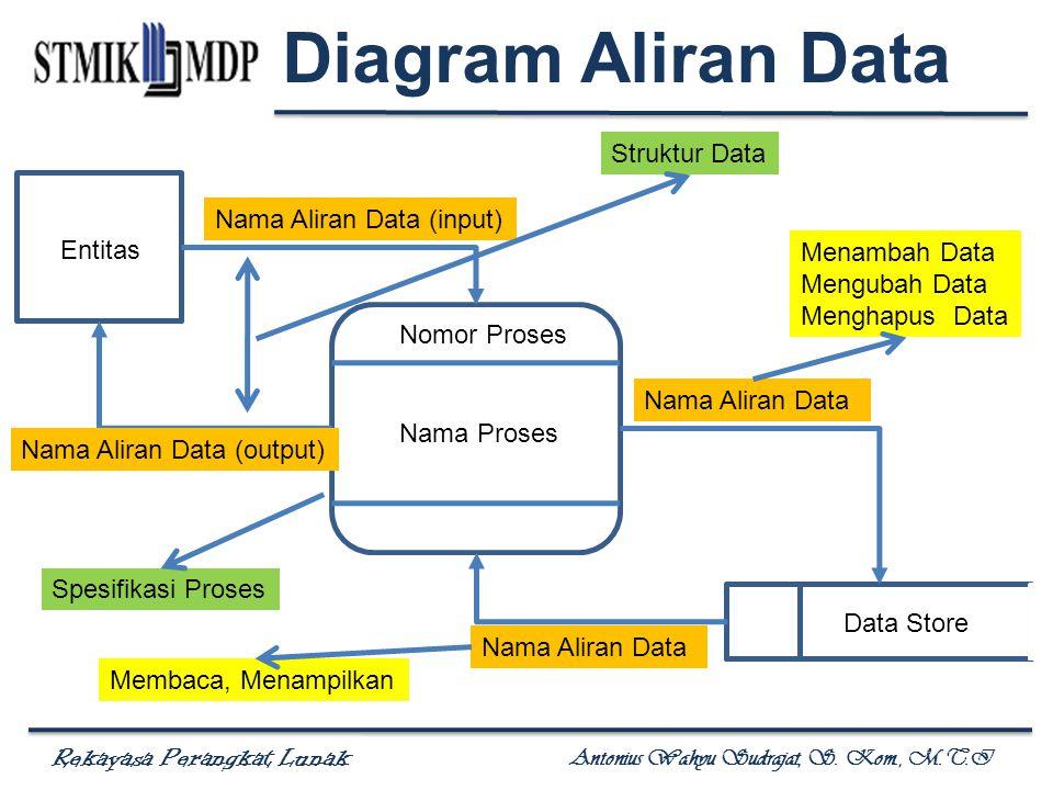 Rekayasa Perangkat Lunak Antonius Wahyu Sudrajat, S. Kom., M.T.I Nomor Proses Nama Proses Entitas Data Store Nama Aliran Data (input) Nama Aliran Data