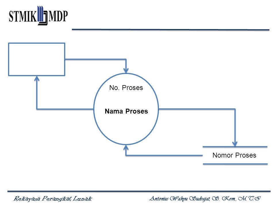 Rekayasa Perangkat Lunak Antonius Wahyu Sudrajat, S. Kom., M.T.I No. Proses Nama Proses Nomor Proses