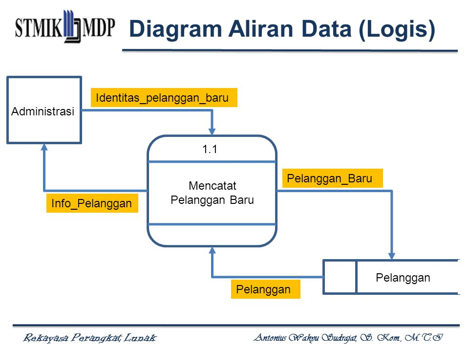 Rekayasa Perangkat Lunak Antonius Wahyu Sudrajat, S. Kom., M.T.I 1.1 Mencatat Pelanggan Baru Administrasi Pelanggan Identitas_pelanggan_baru Info_Pela