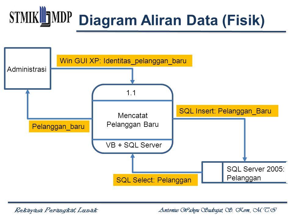 Rekayasa Perangkat Lunak Antonius Wahyu Sudrajat, S. Kom., M.T.I 1.1 Mencatat Pelanggan Baru Administrasi SQL Server 2005: Pelanggan Win GUI XP: Ident