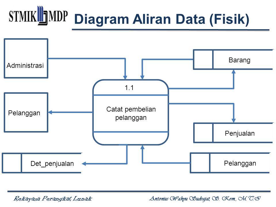 Rekayasa Perangkat Lunak Antonius Wahyu Sudrajat, S. Kom., M.T.I 1.1 Catat pembelian pelanggan Administrasi Pelanggan Diagram Aliran Data (Fisik) Bara