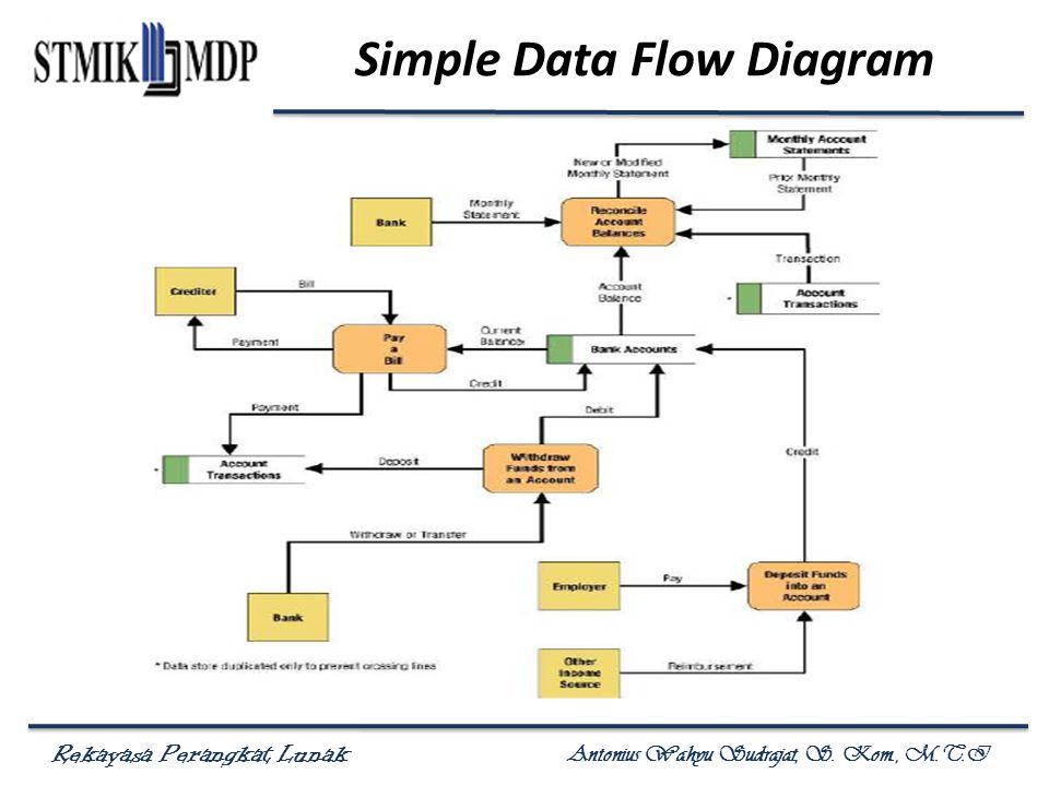 Rekayasa Perangkat Lunak Antonius Wahyu Sudrajat, S. Kom., M.T.I Simple Data Flow Diagram