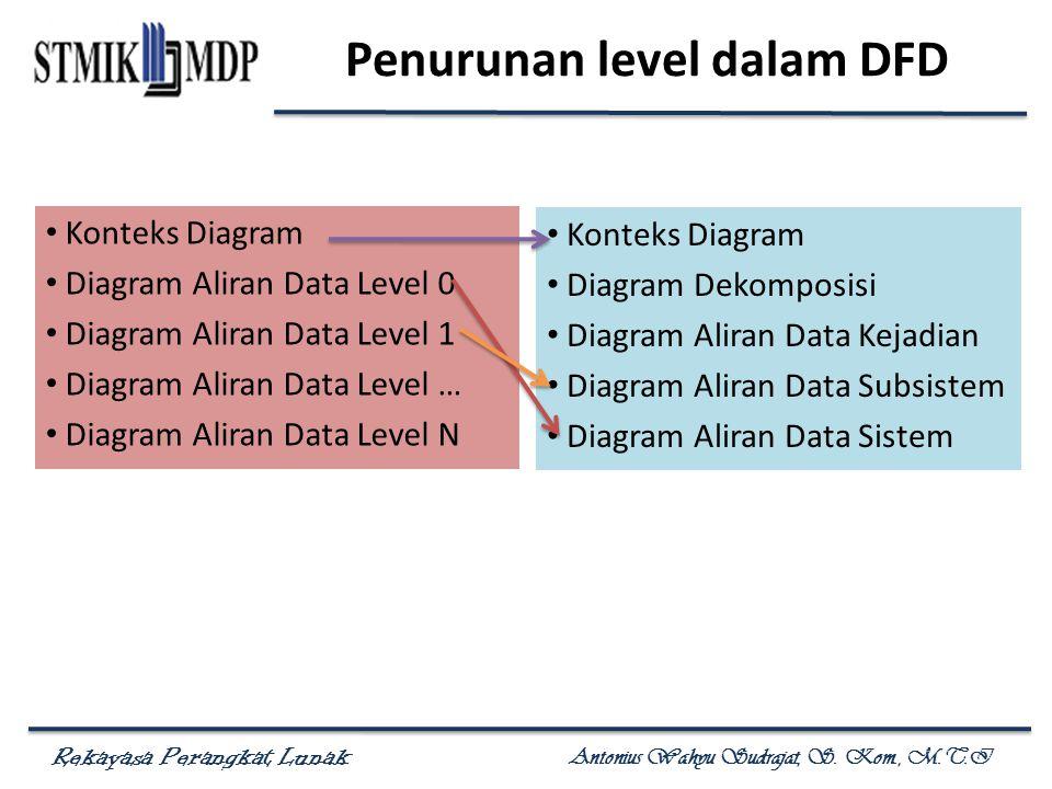 Rekayasa Perangkat Lunak Antonius Wahyu Sudrajat, S. Kom., M.T.I Penurunan level dalam DFD Konteks Diagram Diagram Aliran Data Level 0 Diagram Aliran
