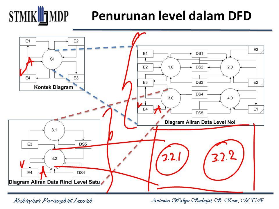 Rekayasa Perangkat Lunak Antonius Wahyu Sudrajat, S. Kom., M.T.I Penurunan level dalam DFD