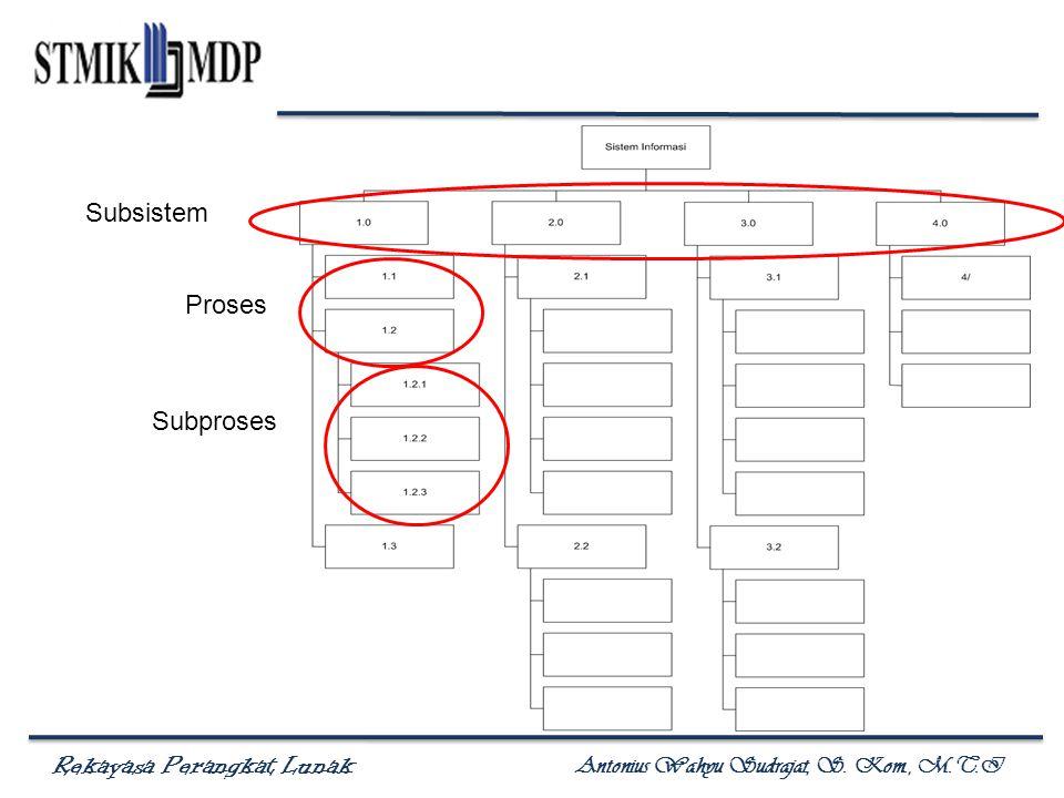 Rekayasa Perangkat Lunak Antonius Wahyu Sudrajat, S. Kom., M.T.I Subsistem Proses Subproses