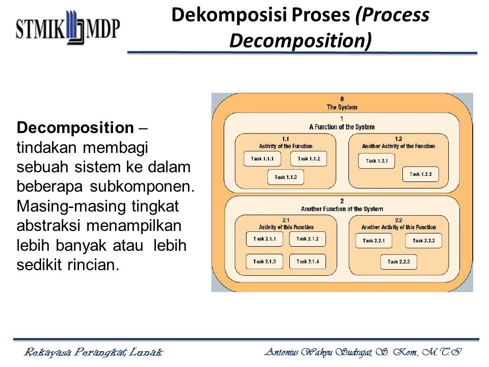 Rekayasa Perangkat Lunak Antonius Wahyu Sudrajat, S. Kom., M.T.I Dekomposisi Proses (Process Decomposition) Decomposition – tindakan membagi sebuah si