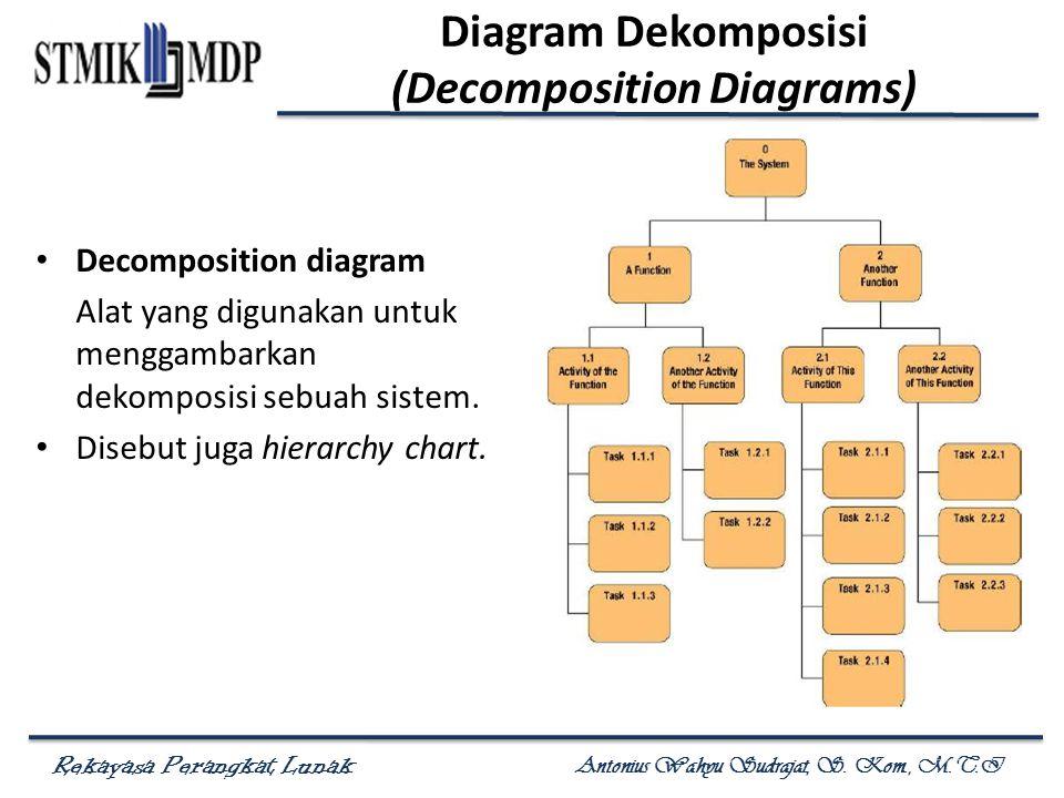 Rekayasa Perangkat Lunak Antonius Wahyu Sudrajat, S. Kom., M.T.I Diagram Dekomposisi (Decomposition Diagrams) Decomposition diagram Alat yang digunaka