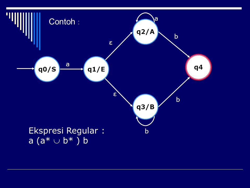 q0/Sq1/E q3/B q2/A q4 a ε ε a b b b Ekspresi Regular : a (a*  b* ) b Contoh :
