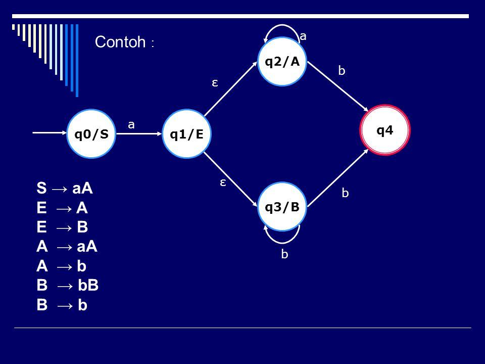 q0/Sq1/E q3/B q2/A q4 a ε ε a b b b Contoh : S → aA E → A E → B A → aA A → b B → bB B → b