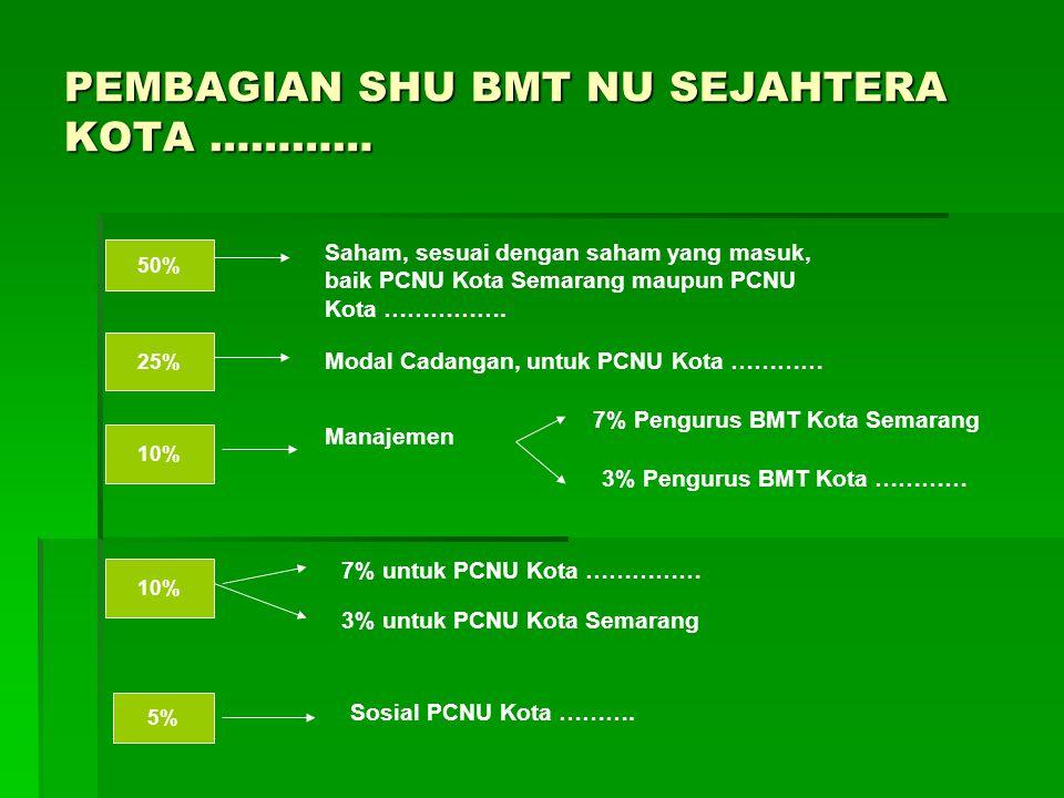 PEMBAGIAN SHU BMT NU SEJAHTERA KOTA ………… 50% Saham, sesuai dengan saham yang masuk, baik PCNU Kota Semarang maupun PCNU Kota ……………. 25% Modal Cadangan