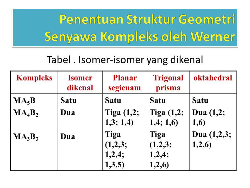 Tabel. Isomer-isomer yang dikenal KompleksIsomer dikenal Planar segienam Trigonal prisma oktahedral MA 5 B MA 4 B 2 MA 3 B 3 Satu Dua Satu Tiga (1,2;