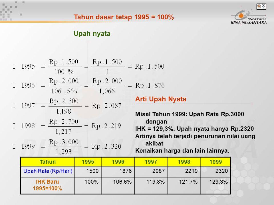 Tahun19951996199719981999 Upah Rata (Rp/Hari)15001876208722192320 IHK Baru 1995=100% 100%106,6%119,8%121,7%129,3% Tahun dasar tetap 1995 = 100% Upah nyata Arti Upah Nyata Misal Tahun 1999: Upah Rata Rp.3000 dengan IHK = 129,3%.