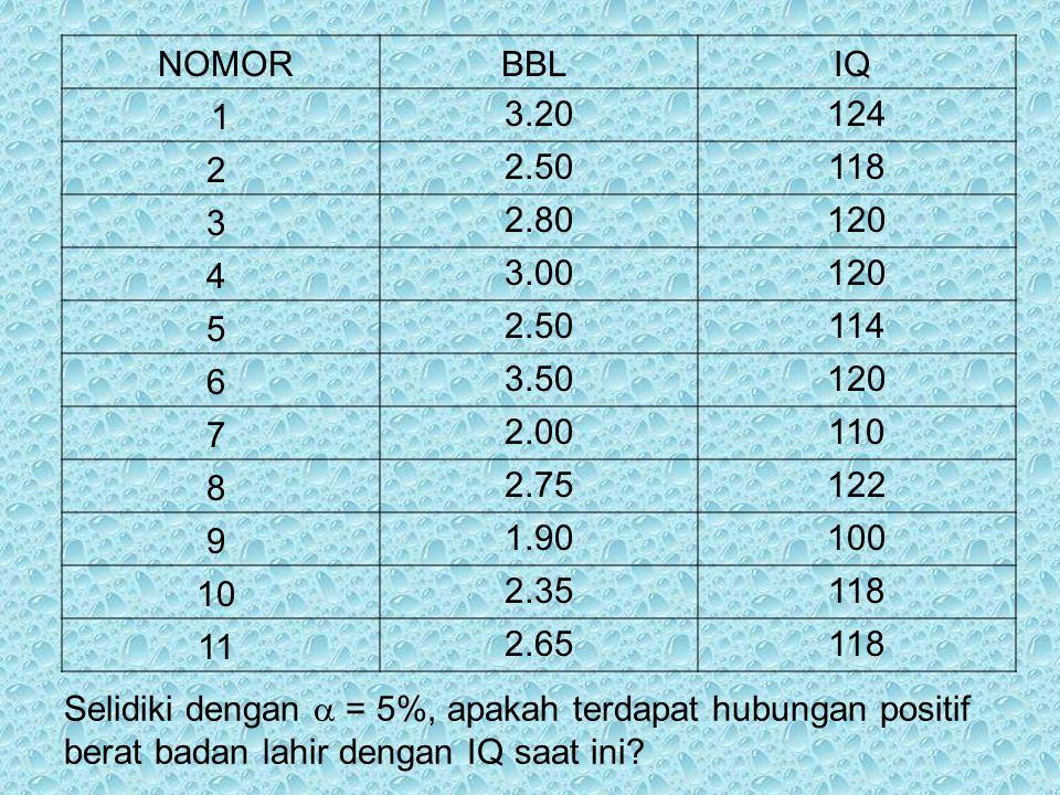 Selidiki dengan  = 5%, apakah terdapat hubungan positif berat badan lahir dengan IQ saat ini? NOMORBBL IQ 1 3.20124 2 2.50118 3 2.80120 4 3.00120 5 2