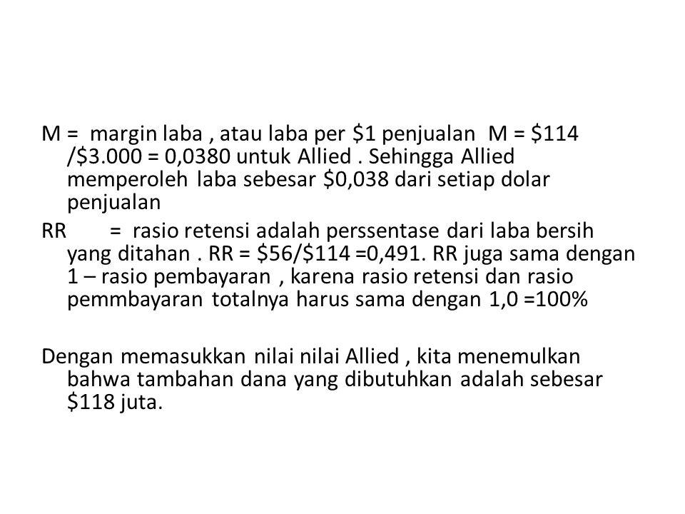 M= margin laba, atau laba per $1 penjualan M = $114 /$3.000 = 0,0380 untuk Allied.