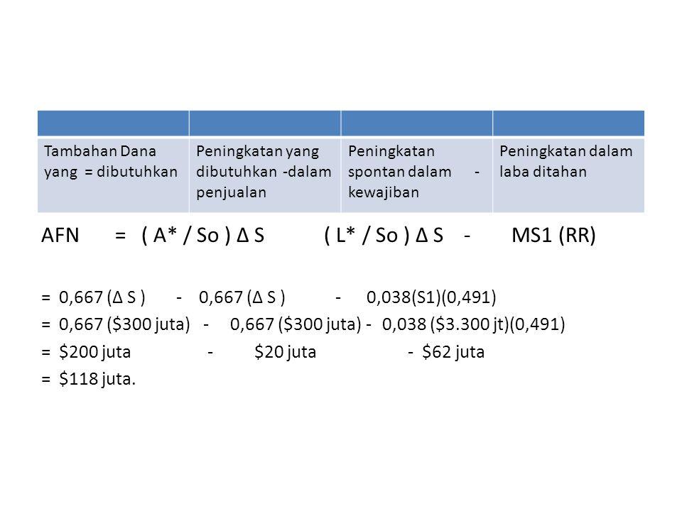 AFN = ( A* / So ) ∆ S ( L* / So ) ∆ S - MS1 (RR) = 0,667 (∆ S ) - 0,667 (∆ S ) - 0,038(S1)(0,491) = 0,667 ($300 juta) - 0,667 ($300 juta) -0,038 ($3.300 jt)(0,491) = $200 juta - $20 juta - $62 juta = $118 juta.