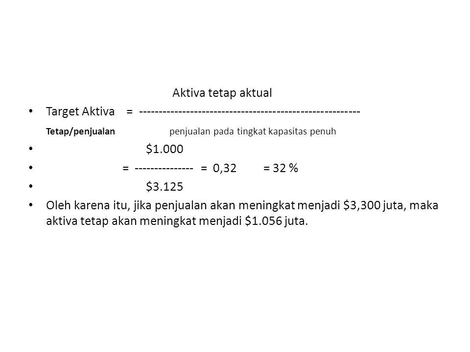 Aktiva tetap aktual Target Aktiva = -------------------------------------------------------- Tetap/penjualanpenjualan pada tingkat kapasitas penuh $1.000 = --------------- = 0,32 = 32 % $3.125 Oleh karena itu, jika penjualan akan meningkat menjadi $3,300 juta, maka aktiva tetap akan meningkat menjadi $1.056 juta.