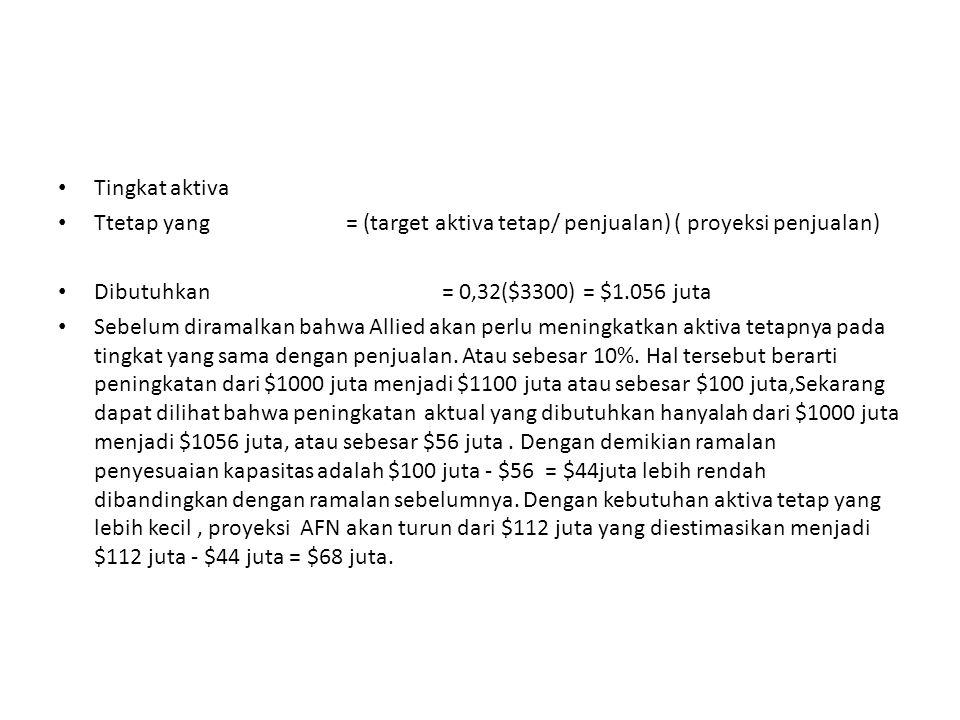 Tingkat aktiva Ttetap yang = (target aktiva tetap/ penjualan) ( proyeksi penjualan) Dibutuhkan= 0,32($3300) = $1.056 juta Sebelum diramalkan bahwa Allied akan perlu meningkatkan aktiva tetapnya pada tingkat yang sama dengan penjualan.
