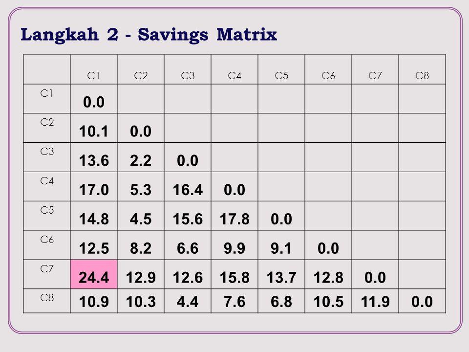 Langkah 2 - Savings Matrix C1C2C3C4C5C6C7C8 C1 0.0 C2 10.10.0 C3 13.62.20.0 C4 17.05.316.40.0 C5 14.84.515.617.80.0 C6 12.58.26.69.99.10.0 C7 24.412.9