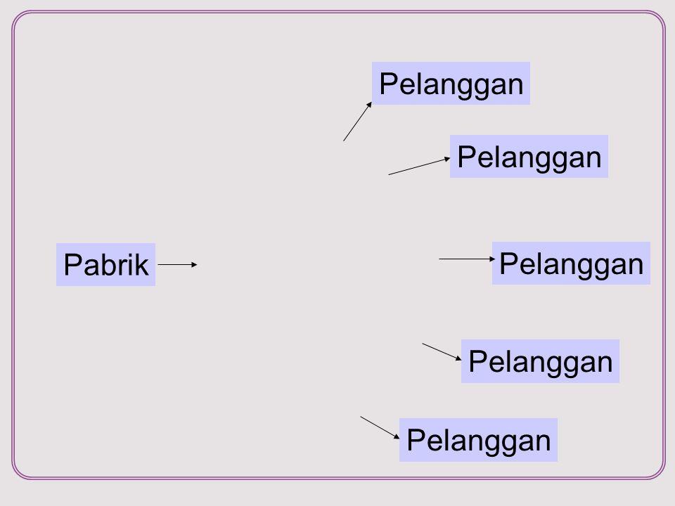 Supply Chain Management, Sistem Informasi, ITS Langkah 1 - Matriks jarak GudangC1C2C3C4C5C6C7C8 C1 12.80.0 C2 10.413.20.0 C3 17.917.126.20.0 C4 10.26.015.311.70.0 C5 9.17.115.011.41.40.0 C6 6.46.78.617.76.76.40.0 C7 15.64.013.220.910.011.09.20.0 C8 6.38.26.419.88.98.62.210.00.0