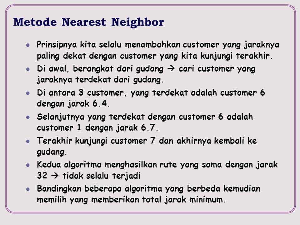 Metode Nearest Neighbor Prinsipnya kita selalu menambahkan customer yang jaraknya paling dekat dengan customer yang kita kunjungi terakhir. Di awal, b