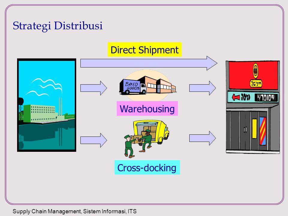 Strategi 1: Direct Shipping Pelayanan Point-to-point Menghilangkan fasilitas antara misalnya gudang dan distribution center DSD (direct store delivery) – pabrik mengirim barang langsung ke outlet retail Kandidat Direct shipping Barang yang mudah rusak, barang dengan volume besar, produk spesial