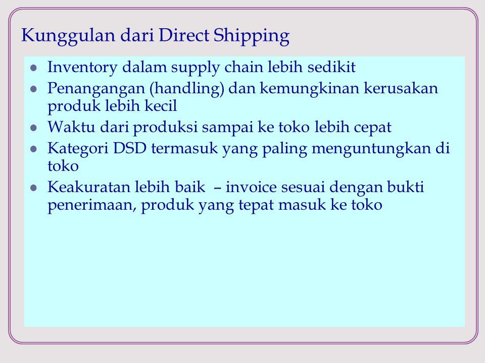 Kunggulan dari Direct Shipping Inventory dalam supply chain lebih sedikit Penangangan (handling) dan kemungkinan kerusakan produk lebih kecil Waktu da
