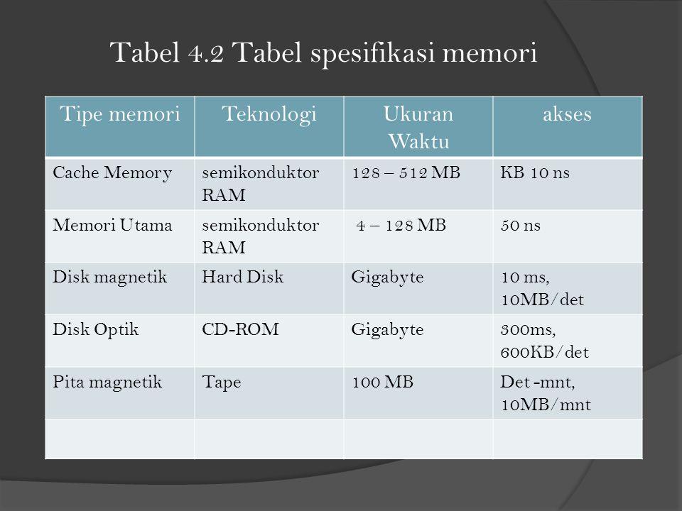 Tabel 4.2 Tabel spesifikasi memori Tipe memoriTeknologiUkuran Waktu akses Cache Memorysemikonduktor RAM 128 – 512 MBKB 10 ns Memori Utamasemikonduktor RAM 4 – 128 MB50 ns Disk magnetikHard DiskGigabyte10 ms, 10MB/det Disk OptikCD-ROMGigabyte300ms, 600KB/det Pita magnetikTape100 MBDet -mnt, 10MB/mnt