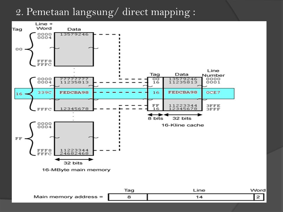 2. Pemetaan langsung/ direct mapping :