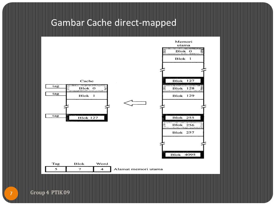 Gambar Cache direct-mapped 7 Group 4 PTIK 09