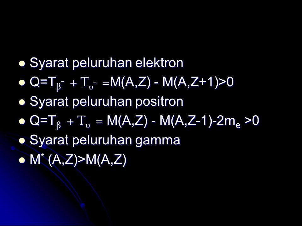Syarat peluruhan elektron Syarat peluruhan elektron Q=T β - + T υ - = M(A,Z) - M(A,Z+1)>0 Q=T β - + T υ - = M(A,Z) - M(A,Z+1)>0 Syarat peluruhan posit
