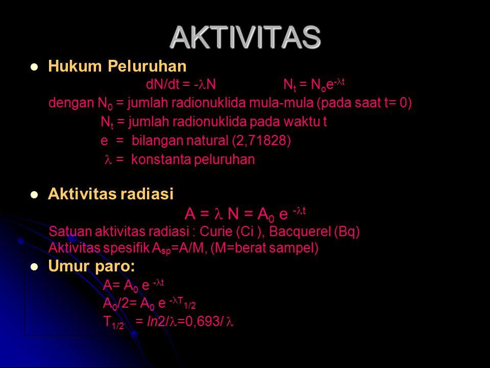 AKTIVITAS Hukum Peluruhan dN/dt = - N N t = N o e - t dengan N 0 = jumlah radionuklida mula-mula (pada saat t= 0) N t = jumlah radionuklida pada waktu