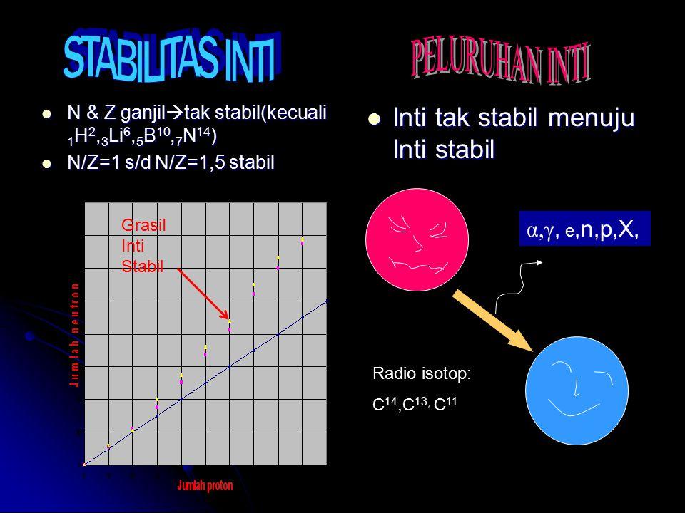 N & Z ganjil  tak stabil(kecuali 1 H 2, 3 Li 6, 5 B 10, 7 N 14 ) N & Z ganjil  tak stabil(kecuali 1 H 2, 3 Li 6, 5 B 10, 7 N 14 ) N/Z=1 s/d N/Z=1,5