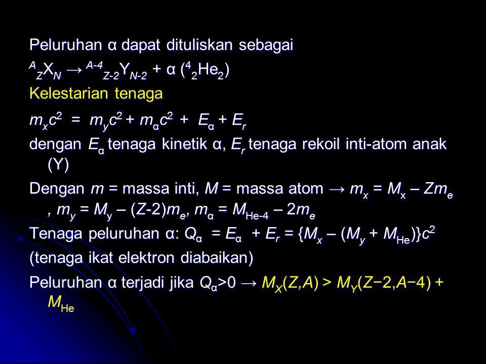 Peluruhan α dapat dituliskan sebagai A Z X N → A-4 Z-2 Y N-2 + α ( 4 2 He 2 ) Kelestarian tenaga m x c 2 = m y c 2 + m α c 2 + E α + E r dengan E α te