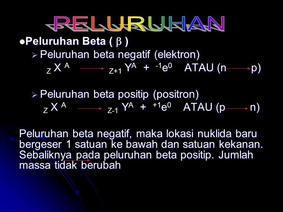 Peluruhan Beta (  ) Peluruhan Beta (  )  Peluruhan beta negatif (elektron) X Y + e ATAU (n p) Z X A Z+1 Y A + -1 e 0 ATAU (n p)  Peluruhan beta po