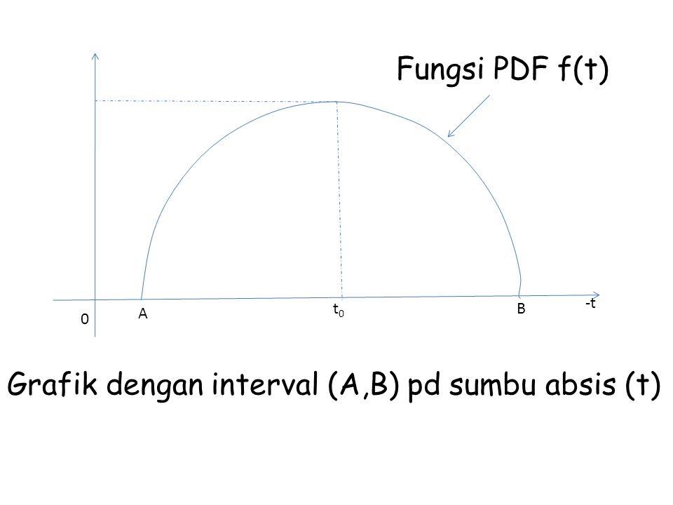 0 A t0t0 B -t Fungsi PDF f(t) Grafik dengan interval (A,B) pd sumbu absis (t)