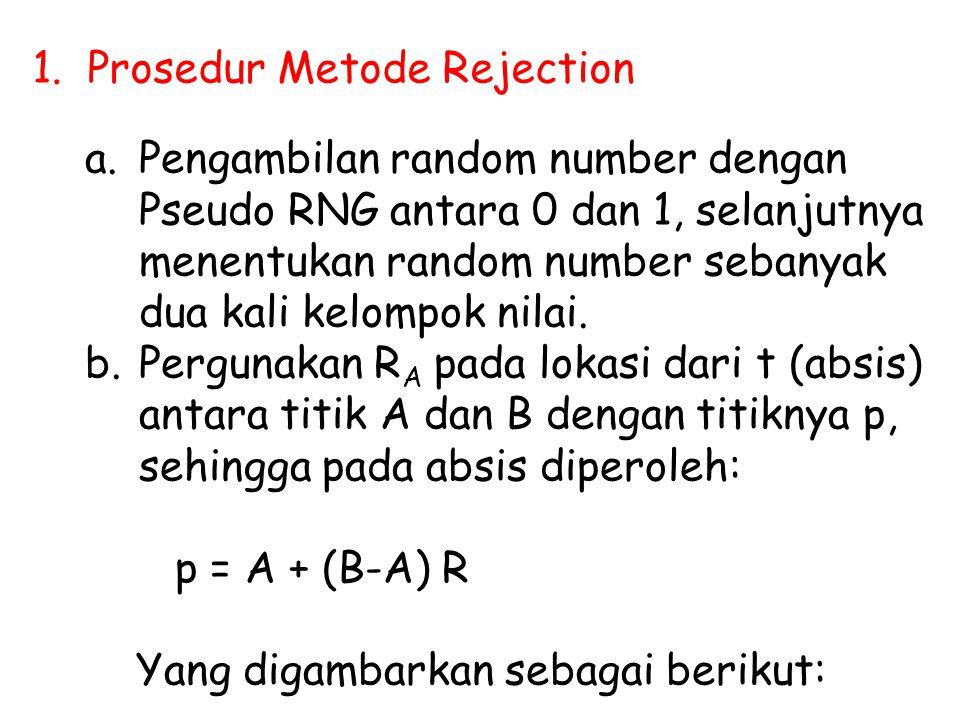 1. Prosedur Metode Rejection a.Pengambilan random number dengan Pseudo RNG antara 0 dan 1, selanjutnya menentukan random number sebanyak dua kali kelo
