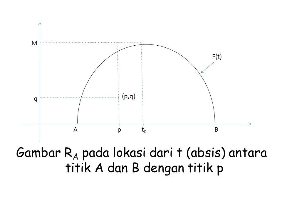 M q (p,q) ABpt0t0 F(t) Gambar R A pada lokasi dari t (absis) antara titik A dan B dengan titik p