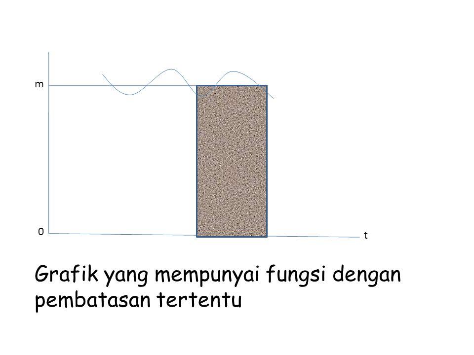 m 0 t Grafik yang mempunyai fungsi dengan pembatasan tertentu