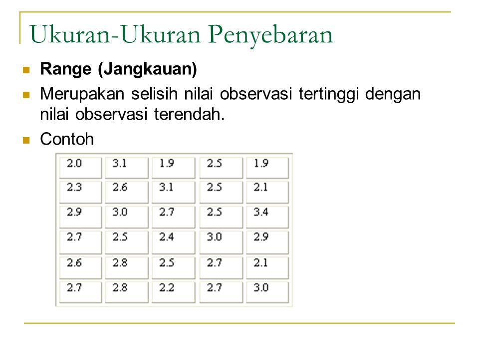 Ukuran-Ukuran Penyebaran Range (Jangkauan) Merupakan selisih nilai observasi tertinggi dengan nilai observasi terendah. Contoh