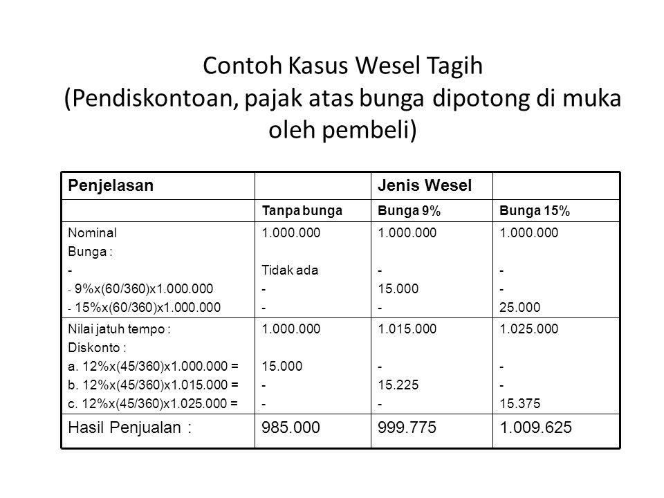 Contoh Kasus Wesel Tagih (Pendiskontoan, pajak atas bunga dipotong di muka oleh pembeli) 1.009.625999.775985.000Hasil Penjualan : 1.025.000 - 15.375 1