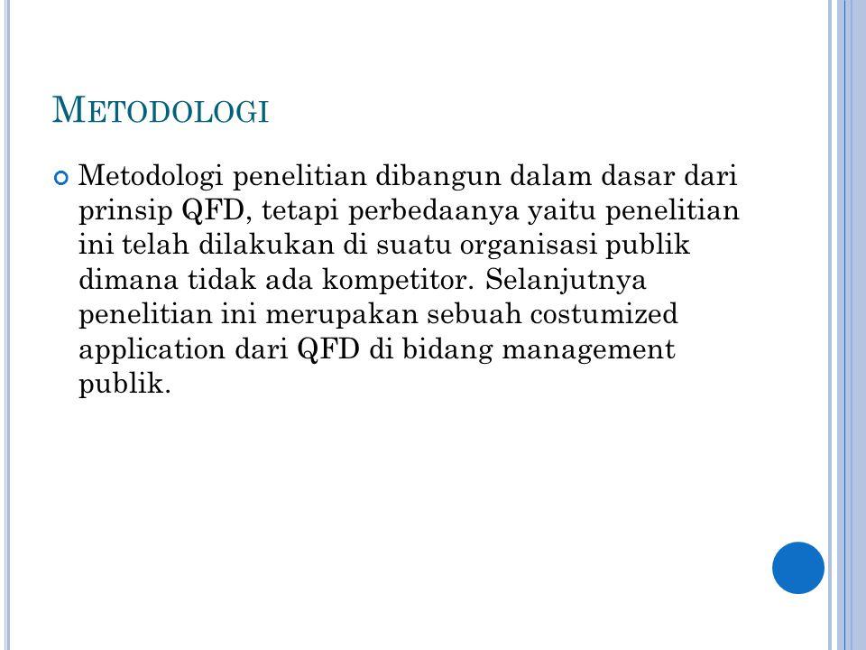 M ETODOLOGI Metodologi penelitian dibangun dalam dasar dari prinsip QFD, tetapi perbedaanya yaitu penelitian ini telah dilakukan di suatu organisasi p