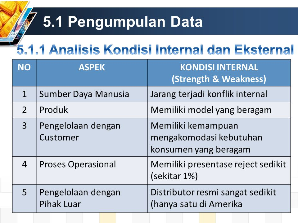 5.1 Pengumpulan Data NOASPEKKONDISI INTERNAL (Strength & Weakness) 1Sumber Daya ManusiaJarang terjadi konflik internal 2ProdukMemiliki model yang bera
