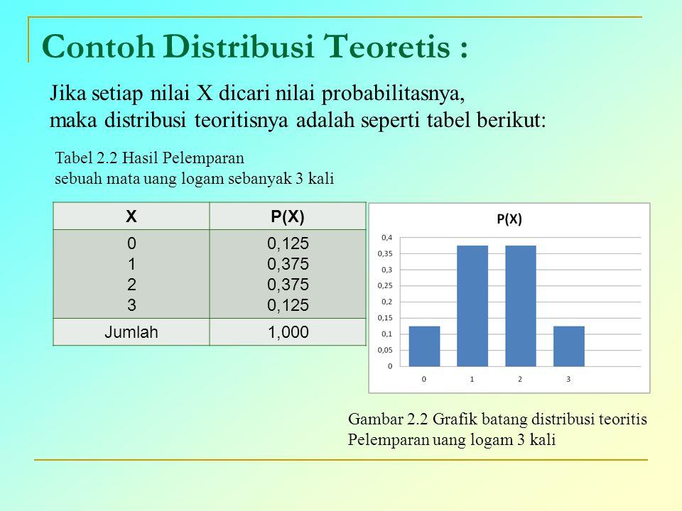 Contoh Distribusi Teoretis : XP(X) 01230123 0,125 0,375 0,125 Jumlah1,000 Jika setiap nilai X dicari nilai probabilitasnya, maka distribusi teoritisny