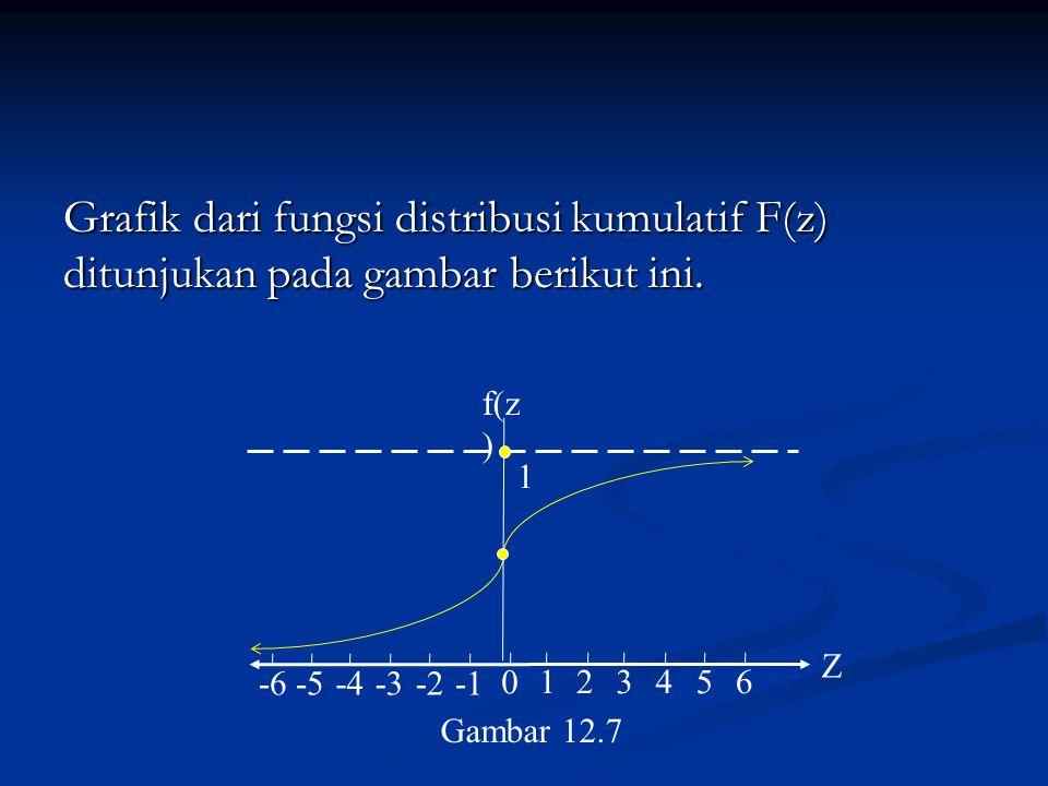 Grafik dari fungsi distribusi kumulatif F(z) ditunjukan pada gambar berikut ini. f(z ) Z 0 123456 -6-5-4-3-2 1 Gambar 12.7