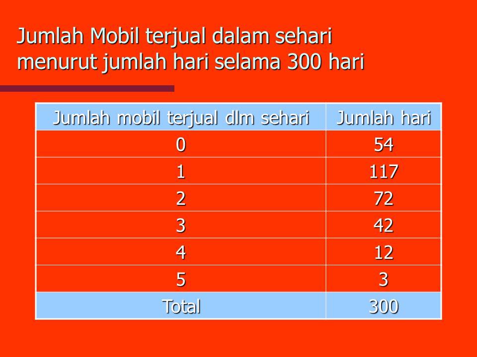 Jumlah Mobil terjual dalam sehari menurut jumlah hari selama 300 hari Jumlah mobil terjual dlm sehari Jumlah hari 054 1117 272 342 412 53 Total300