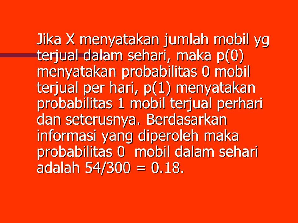 Jika X menyatakan jumlah mobil yg terjual dalam sehari, maka p(0) menyatakan probabilitas 0 mobil terjual per hari, p(1) menyatakan probabilitas 1 mob