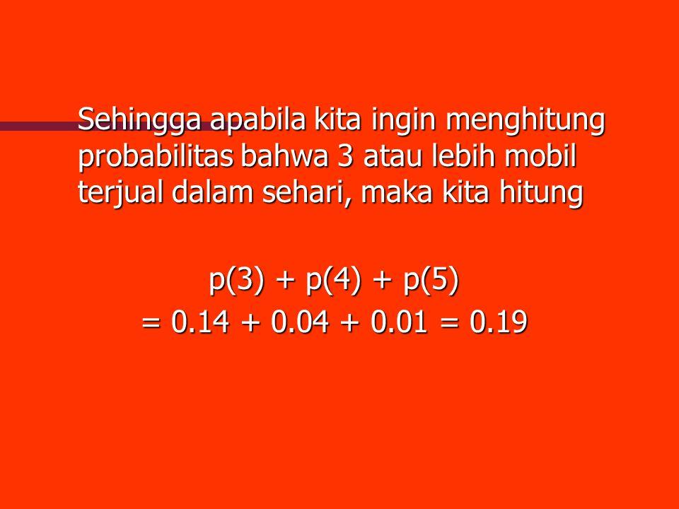 Sehingga apabila kita ingin menghitung probabilitas bahwa 3 atau lebih mobil terjual dalam sehari, maka kita hitung p(3) + p(4) + p(5) = 0.14 + 0.04 +