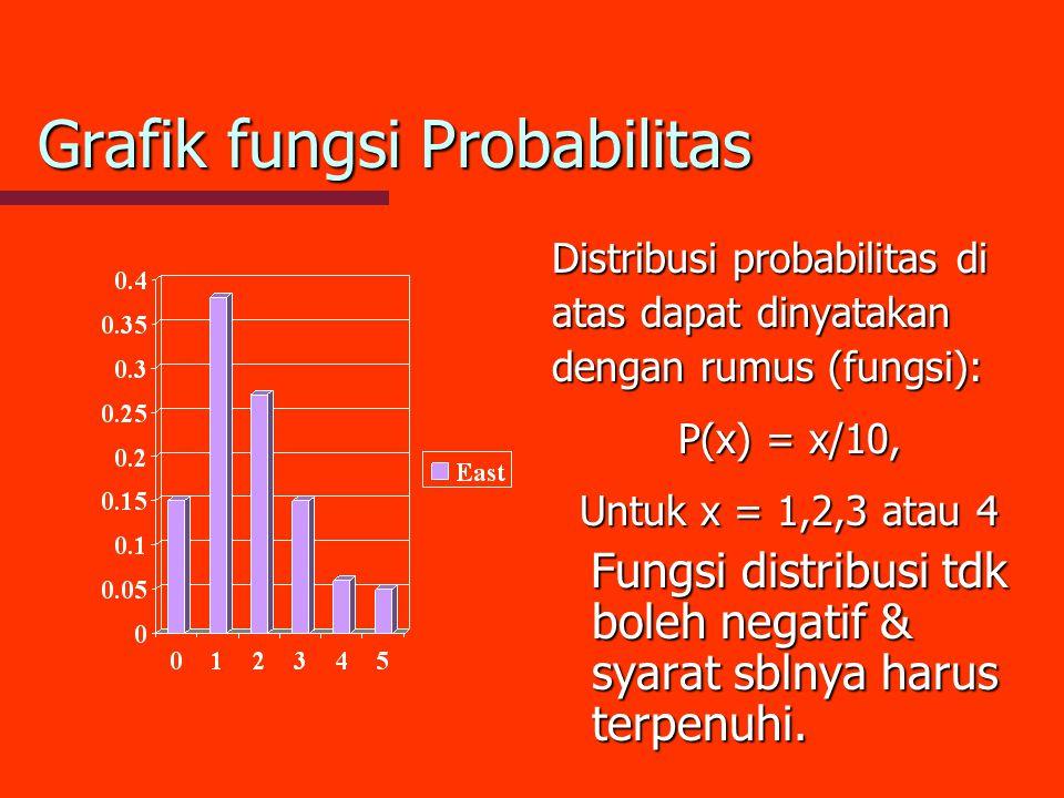 Grafik fungsi Probabilitas Distribusi probabilitas di atas dapat dinyatakan dengan rumus (fungsi): P(x) = x/10, Untuk x = 1,2,3 atau 4 Fungsi distribu