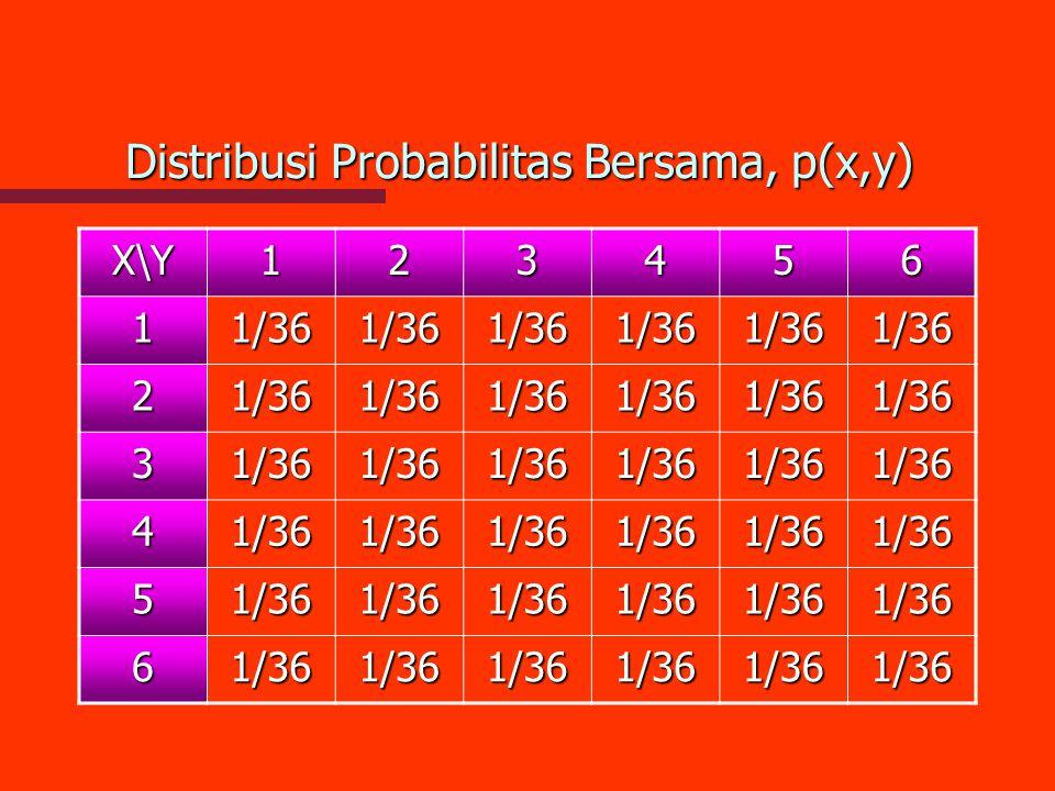 Distribusi Probabilitas Bersama, p(x,y) X\Y123456 11/361/361/361/361/361/36 21/361/361/361/361/361/36 31/361/361/361/361/361/36 41/361/361/361/361/361