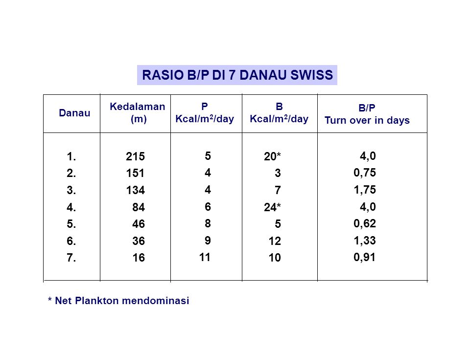 RASIO B/P DI 7 DANAU SWISS Danau Kedalaman (m) P Kcal/m 2 /day B Kcal/m 2 /day B/P Turn over in days 1.
